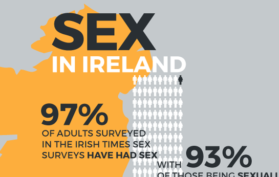 Sex in Ireland-Thumbnail
