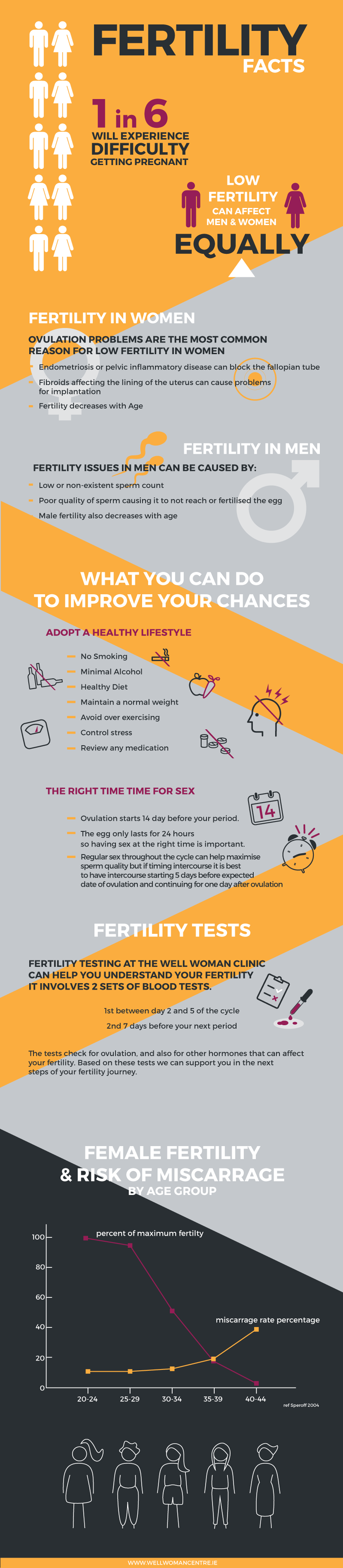 DWWC_Fertility_Infographic